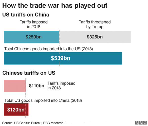 Businesses clamour for Trump's ear as $300b in China tariffs